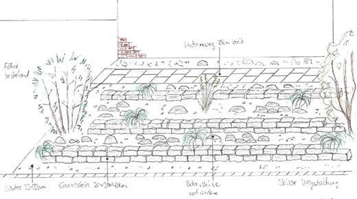 Skizze Planung Steingarten mit Bepflanzung